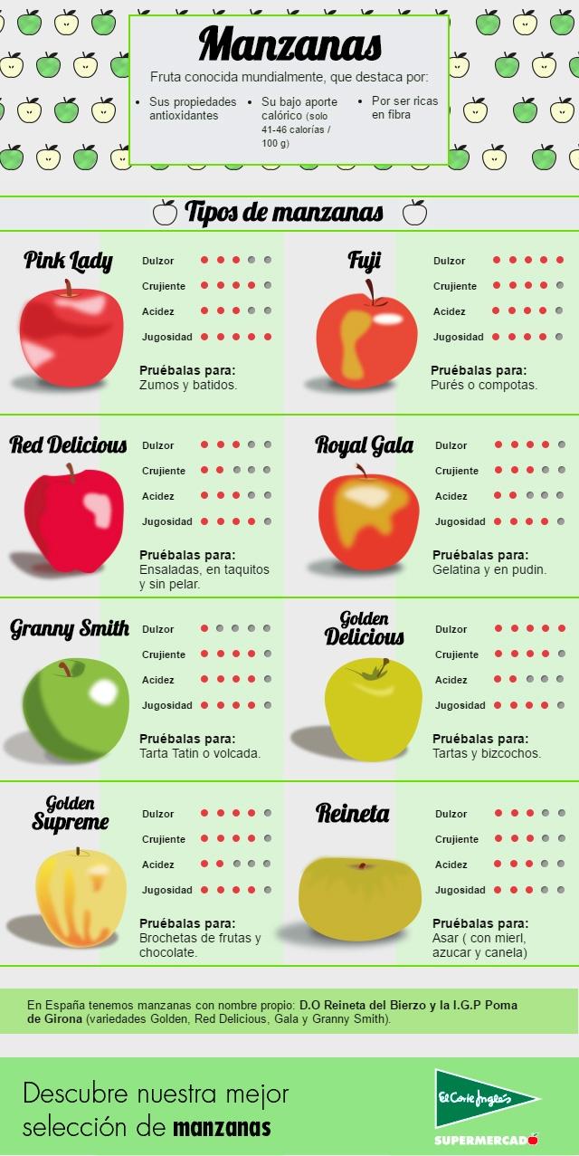 Tipos de manzanas